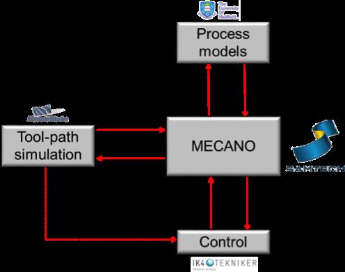 Figure 1. Coupling scheme